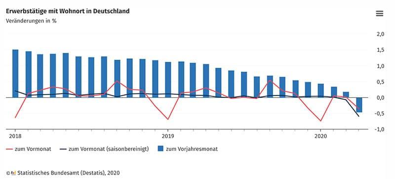 Grafik: Entwicklung der Erwerbstätigkeit in Deutschland im April 2020
