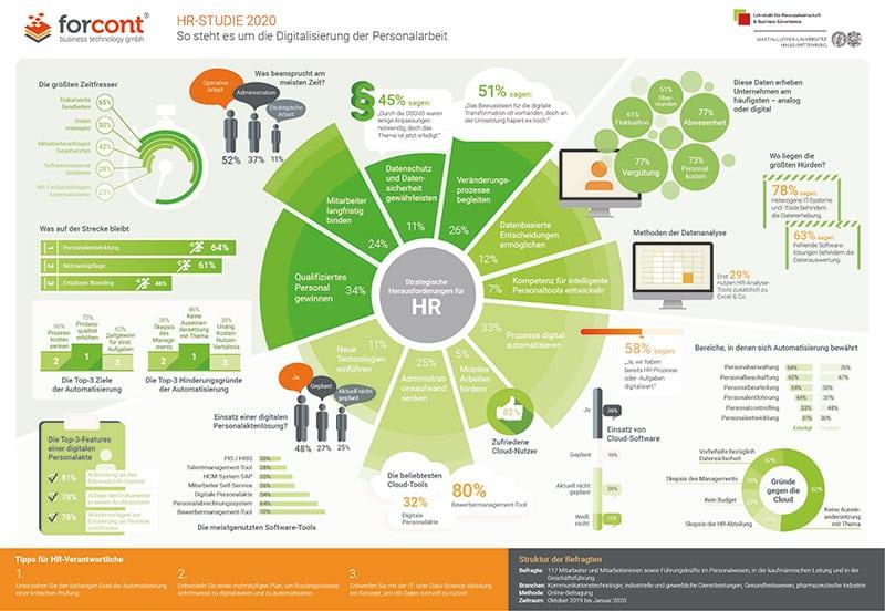 Infografik zur Studie Digitalisierung von HR