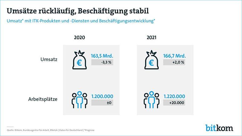 Infografik: Umsätze und Arbeitsplätze der ITK-Branche