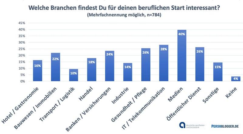 Grafik: Studie Schülerbefragung 2020 der apoBank: Für Schüler interessante Branchen
