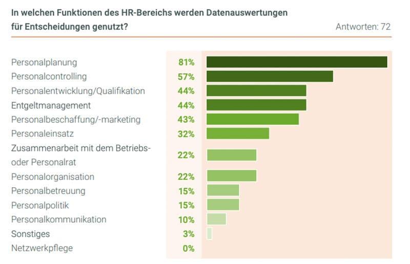 Infografik: Wo werden Datenauswertungen für HR-Entscheidungen genutzt?