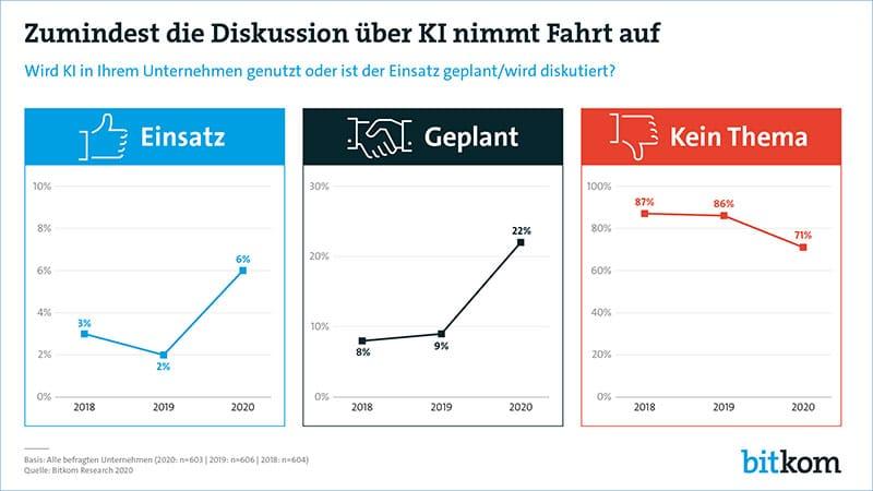 Infografik Diskussionen um den Einsatz von künstlicher Intelligenz im Unternehmen