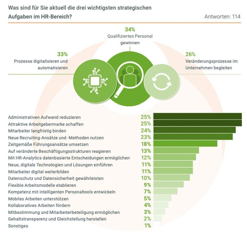 Infografik: Größte Herausforderungen für HR laut Studie von forcont - wie steht es um die Digitalisierung im Personalwesen?