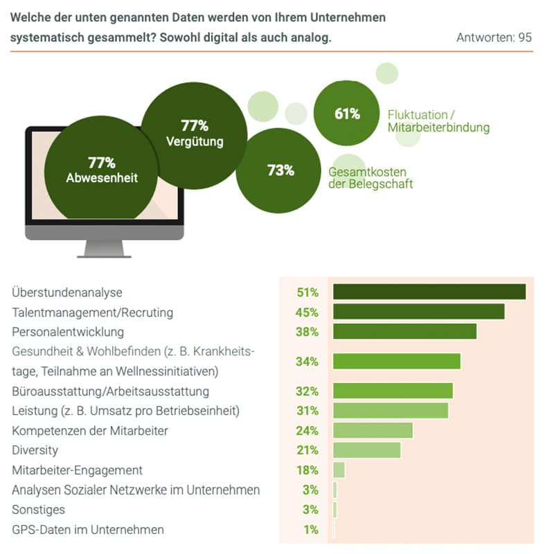 Infografik: Welche Daten werden systematisch für HR gesammelt?
