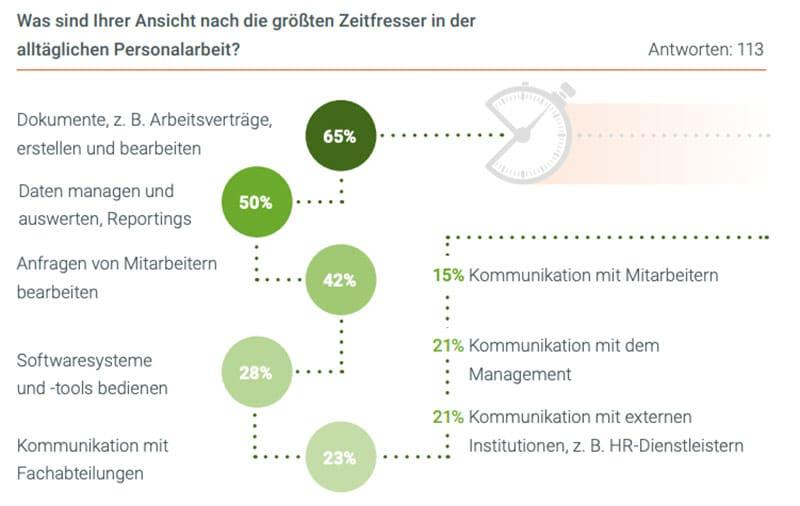 Infografik: Zeitfresser HR