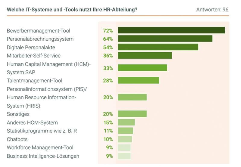 Infografik: Welche IT-Systeme nutzt HR? Die Frage nach der Digitalisierung im Personalwesen