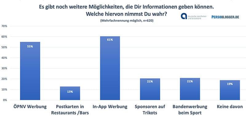 Grafik: Studie Schülerbefragung der apoBank zum Schülermarketing - In-App-Werbung und ÖPNV-Werbung erreicht Schüler