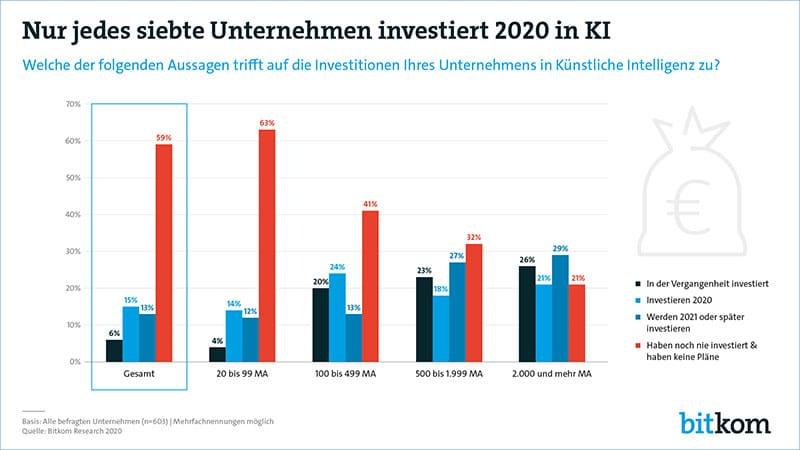 Infografik: Investitionen in künstliche Intelligenz