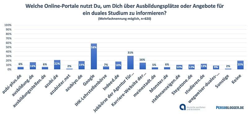 Grafik: Studie Schülerbefragung der apoBank - Informationsmedien Ausbildungsplatzsuche und Infos zum dualen Studium