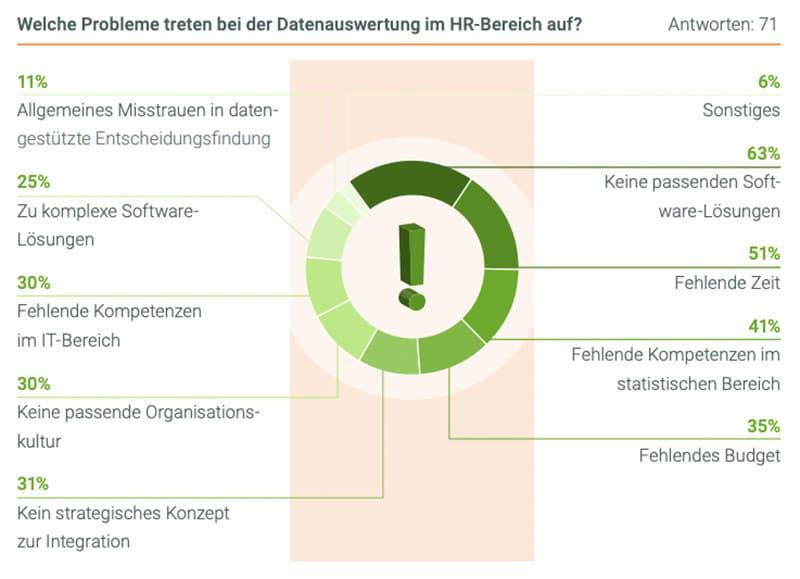 Infografik: Wo treten Probleme bei der Datenauswertung im HR-Bereich auf