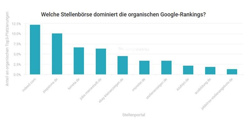 Grafik: Welche Stellenbörse dominiert die organische Suche im Google-Ranking