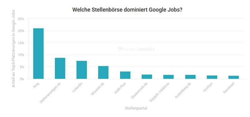 Grafik: Welche Stellenbörse profitiert von Google for Jobs?