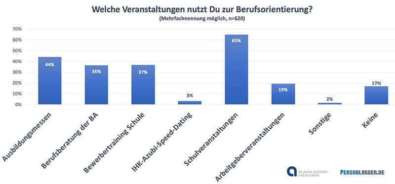 Grafik: Studie Schülerbefragung der apoBank zum Schülermarketing - Veranstaltungen zur Berufsorientierung für Schüler