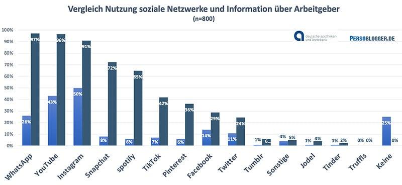 Grafik: Studie Schülerbefragung der apoBank - Vergleich Nutzung Social Media durch Schüler