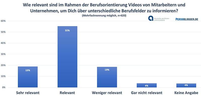 Grafik: Studie Schülerbefragung der apoBank zum Schülermarketing - Relevanz von Videos im Schülermarketing und Azubi-Recruiting