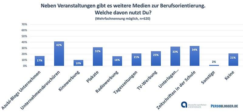 Grafik: Studie Schülerbefragung der apoBank zum Schülermarketing - Weitere Medien zur Berufsorientierung