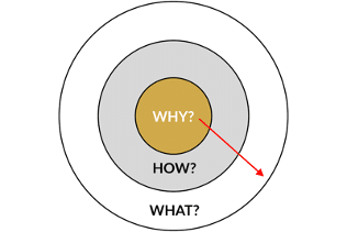 Grafik: Golden Circle des why, how und what