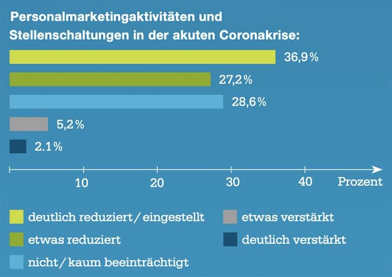 Infografik: Studie Recruiting in Corona-Zeiten von metaHR und Stellenanzeigen.de - Rückkehr zum Arbeitgebermarkt voraus?