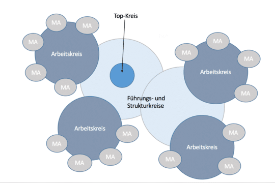 Grafik: Soziokratie von Gastautor Dominic Lindner