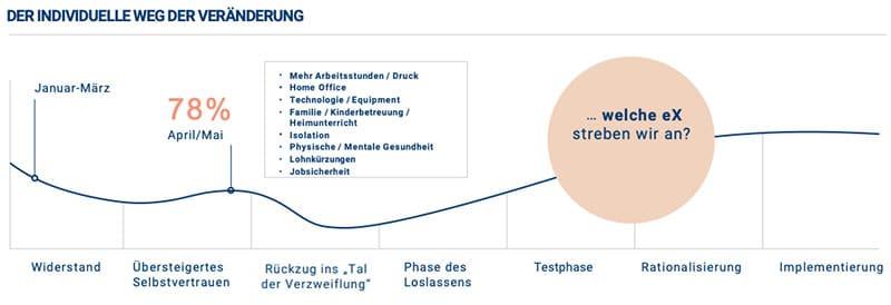 Infografik von Kincentric zu Veränderungsprozessen