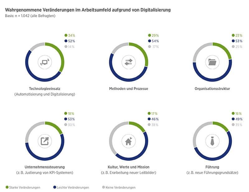 Infografik: Hays Digitalisierung und New Work