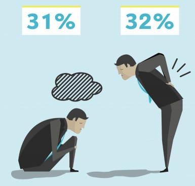 Infografik: Anstieg von Depression und Rückenschmerzen im Homeoffice