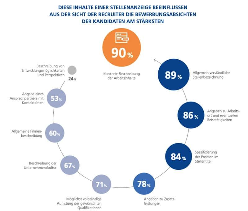 Infografik: StepStone Studie Jobsuche im Fokus