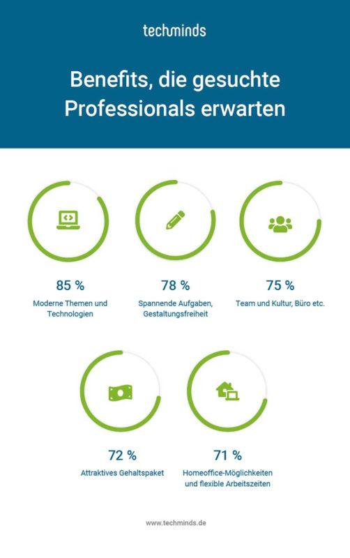 Infografik: Was IT-Fachkräfte vom Arbeitgeber erwarten