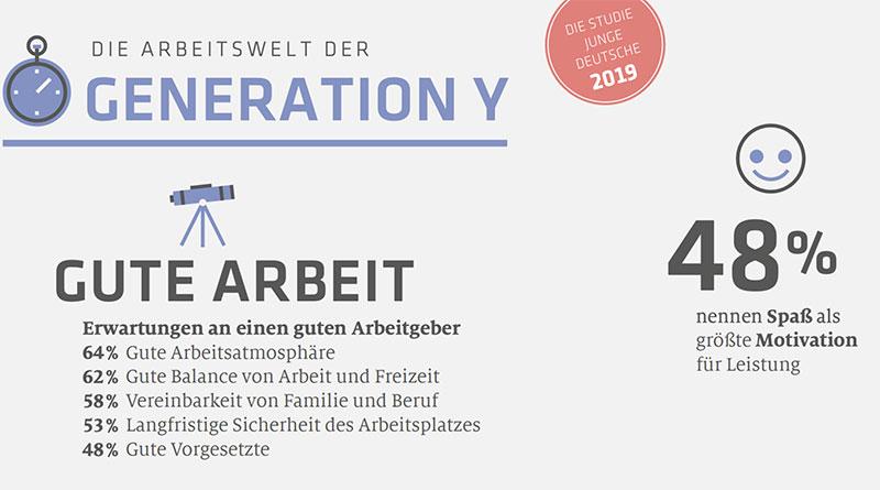 Infografik: Generation Y Arbeitswelt. Repräsentative Studie Junge Deutsche
