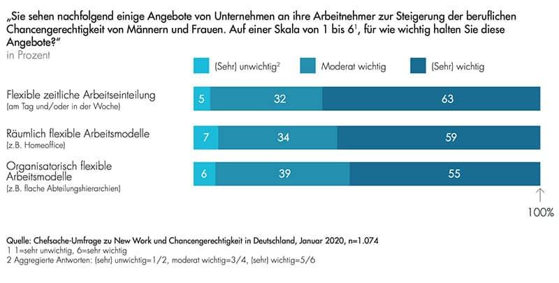 Infografik: Chancengleichheit für Frauen erhöhen durch flexible Arbeitszeitmodelle