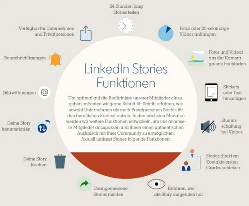 LinkedIn Stories Funktionen und Nutzen in einer Infografik