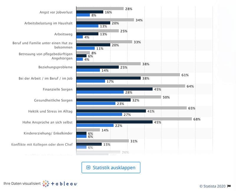 Infografik: Stress und Burnout-Gefahr via Statista