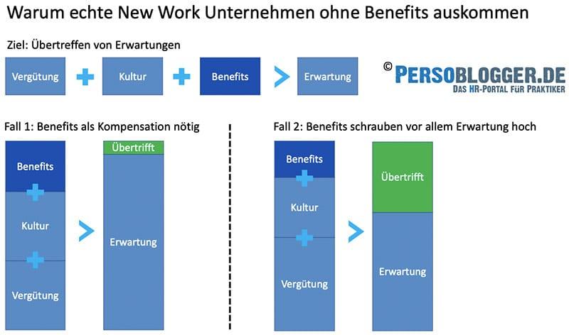 Echte New Work Unternehmen kommen ohne Benefits aus