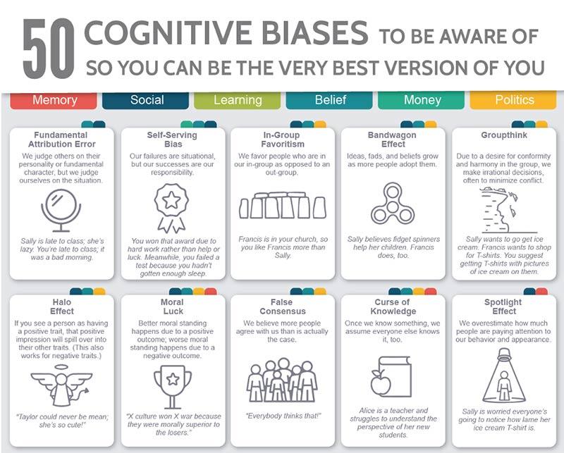 Infografik: 50 biases, die Sie kennen sollten - Teaser
