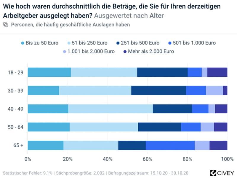 Infografik: Höhe Auslagen Spesen-Erstattung