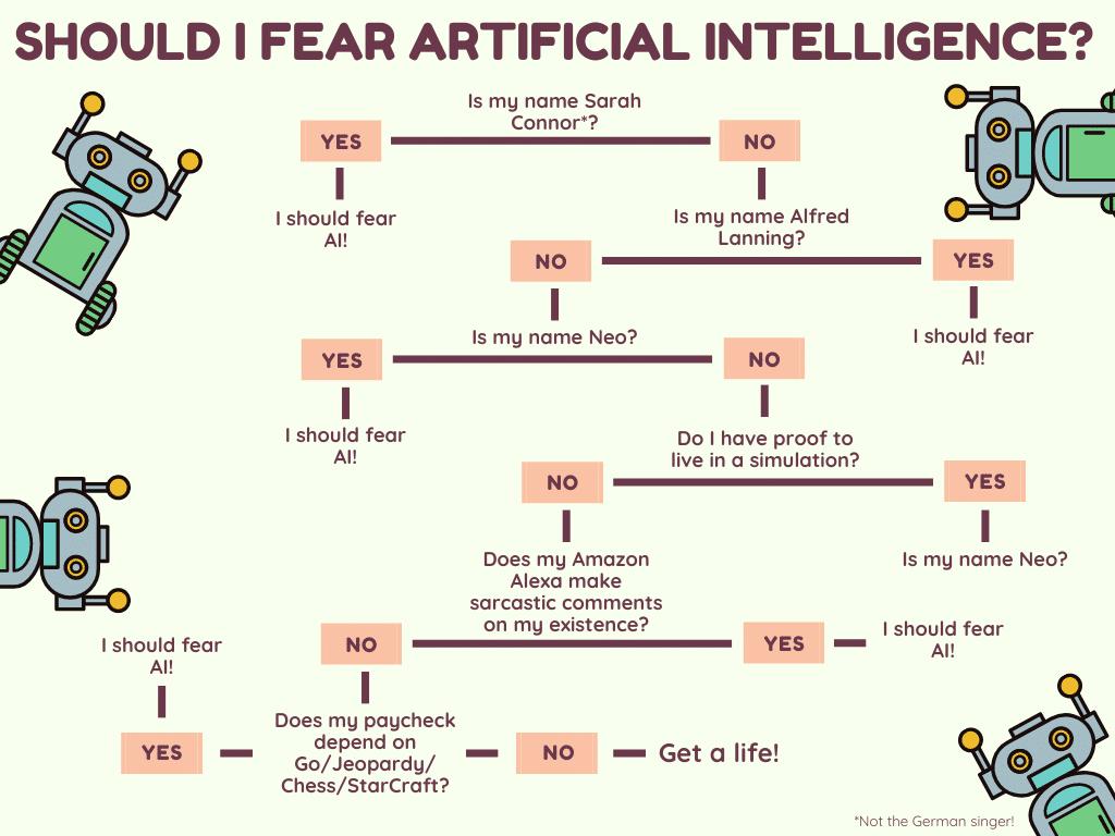 Ist Angst vor AI gerechtfertigt?