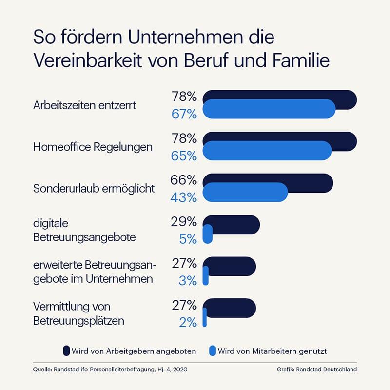 Infografik zur Förderung der Vereinbarkeit von Beruf und Familie