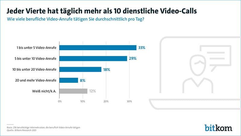 Anzahl täglicher Videoanrufe: Studie des Bitkom