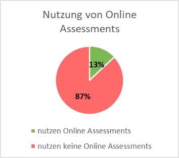 Unternehmen, die Online Assessments nutzen