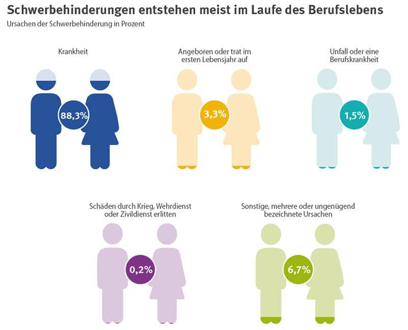 Infografik zu Gründen für das Entstehen einer Schwerbehinderung