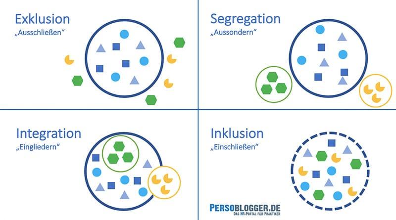 Exklusion, Segregation, Integration, Inklusion als Grafik