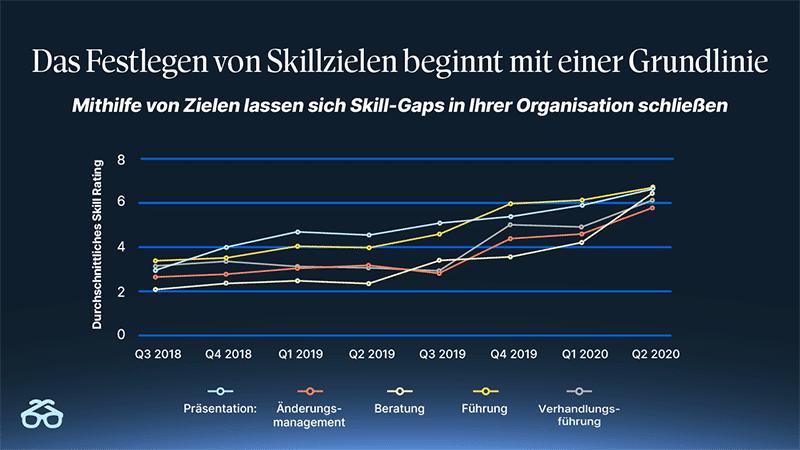 Infografik Degreed Upskilling Workforce Skills 01