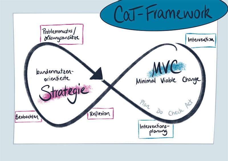 Change and Transition Framework der DATEV eG