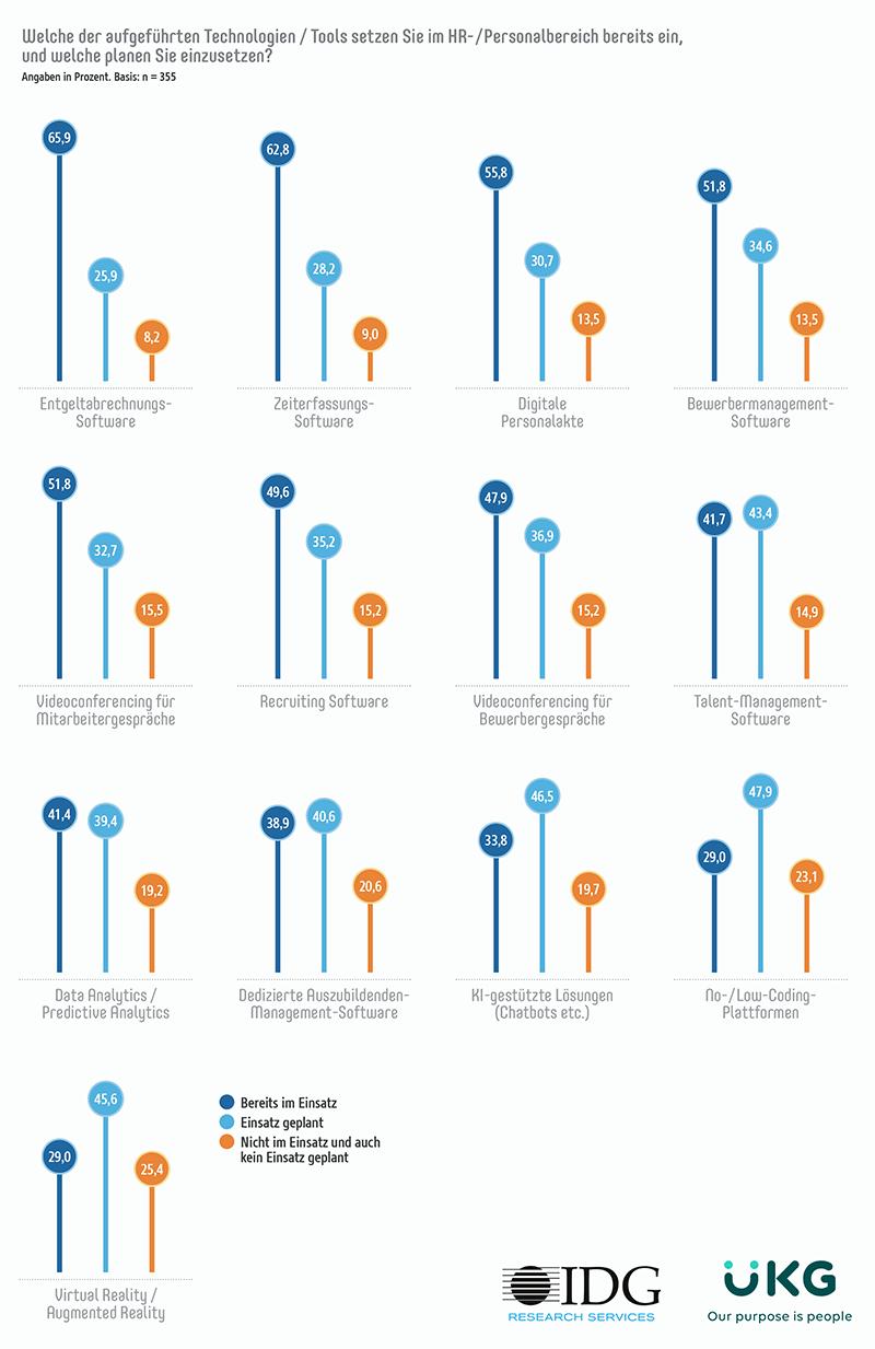 Infografik Technologie-Einsatz im HR? Ansatzpunkte RPA?