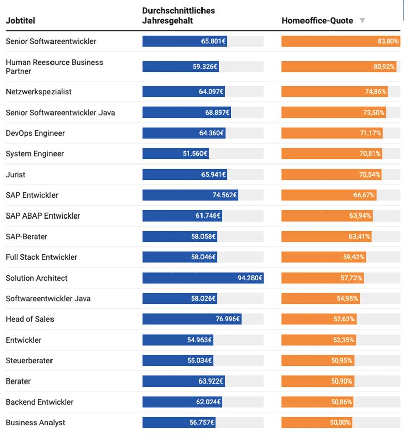 Jobs mit höchster Homeoffice-Quote