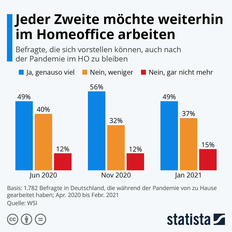 Infografik WSI / Statista: Jeder Zweite will gerne im Homeoffice bleiben