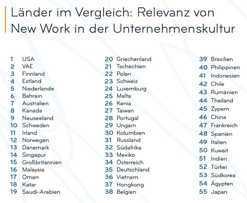 Relevanz von New Work weltweit im Vergleich