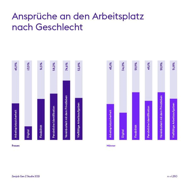 Infografik ZenJob Ansprüche an den Arbeitsplatz nach Geschlecht
