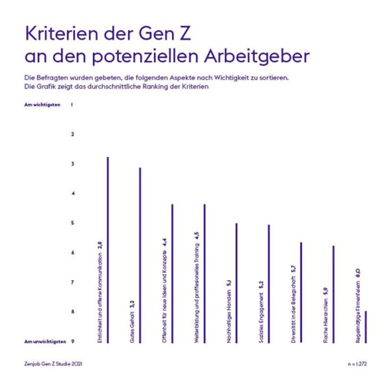 Infografik Zenjob Kriterien für potentielle Arbeitgeber