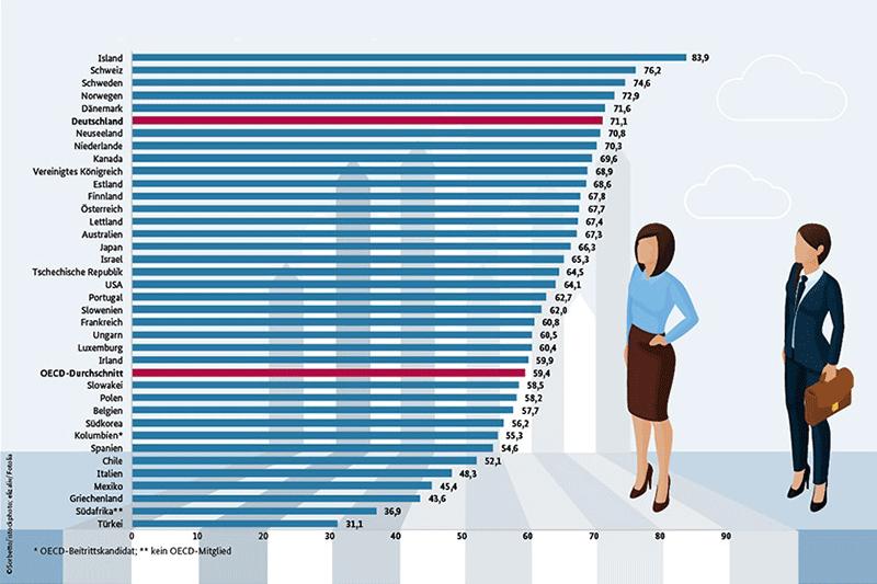 Beschäftigungsquote Frauen im internationalen Vergleich